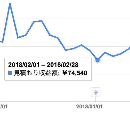 2018年になると10万円をきるように